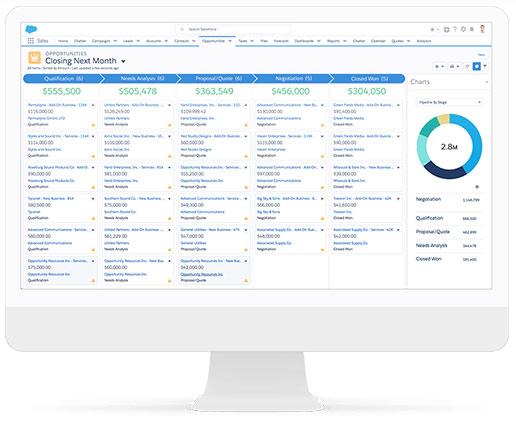 Productos Salesforce Ventas / Sales Cloud