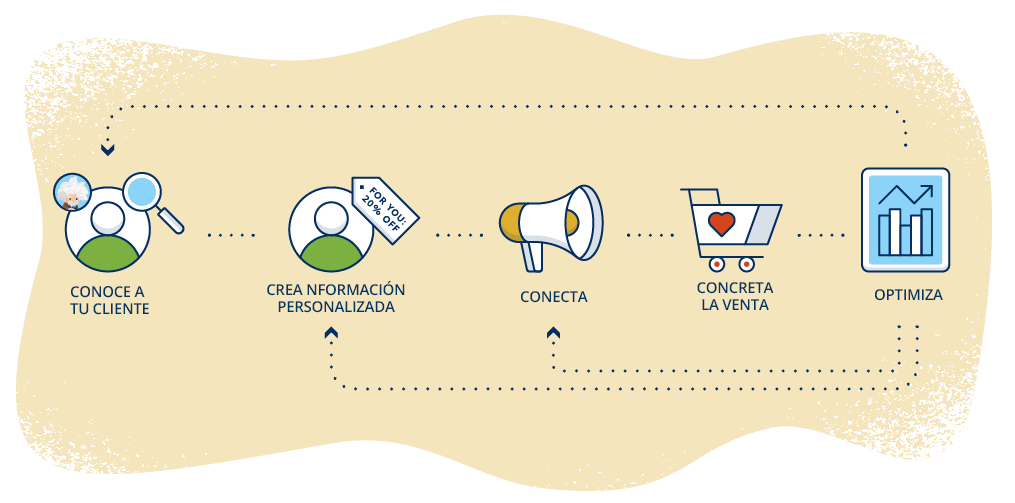 Salesforce te ayuda a conectar con el cliente durante todas las etapas del recorrido del cliente.
