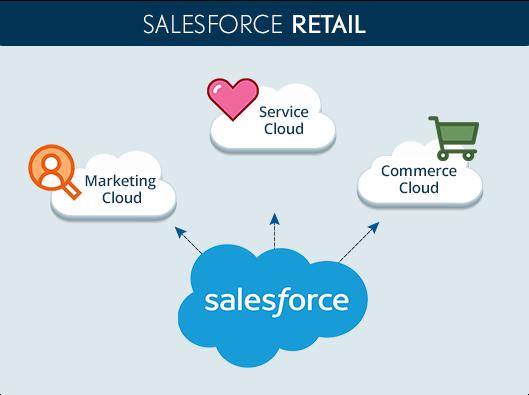 Salesforce Retail conecta Service Cloud, Marketing Cloud y Commerce Cloud