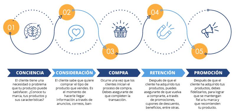 Infográfico: El recorrido del cliente