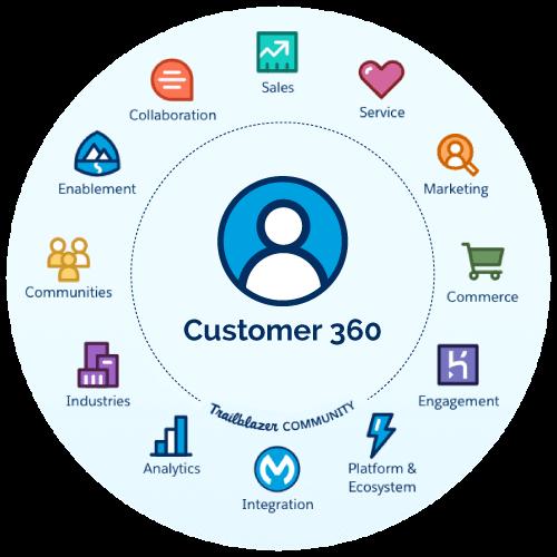 Experiencia de cliente unificada con Salesforce Customer 360