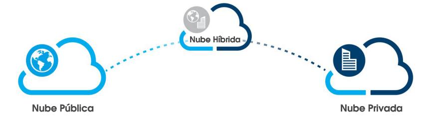 Existen diferentes tipos de nubes: la nube pública, la nube privada, la nube híbrida y la nube comunitaria.