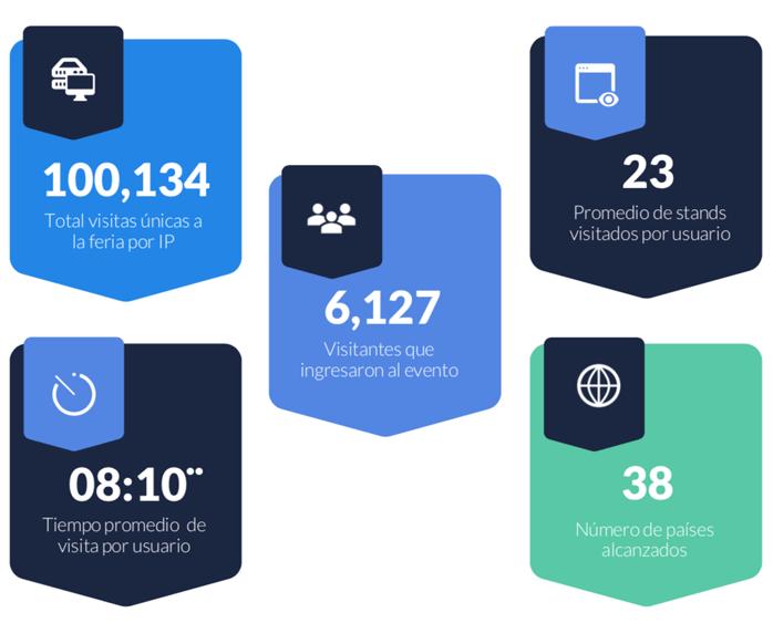 Estadísticas evento Connecta B2B