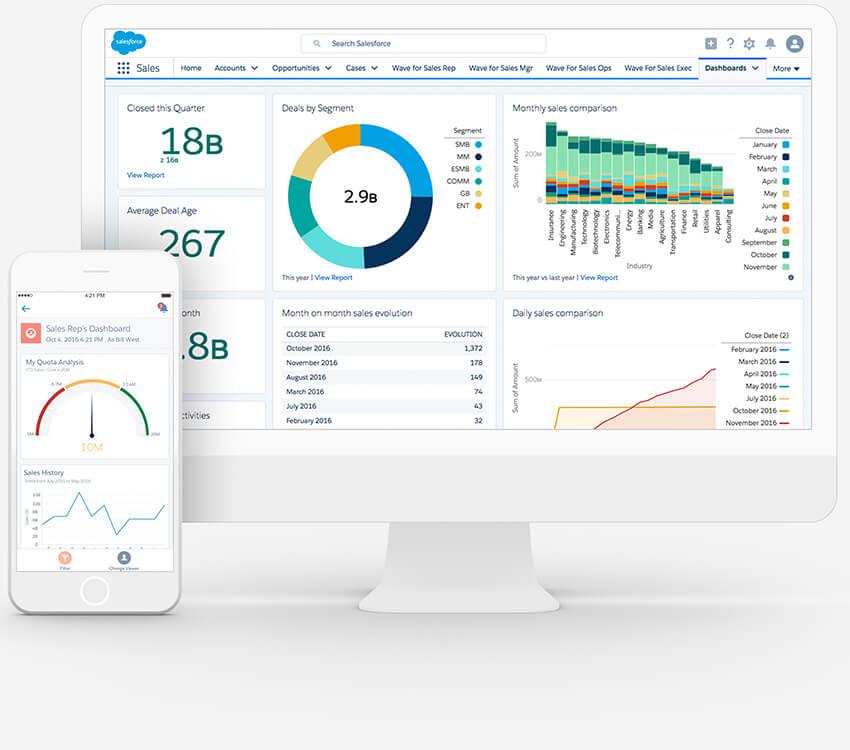 Sales Cloud permite filtrar la información de manera que, las pautas se hagan de manera eficiente