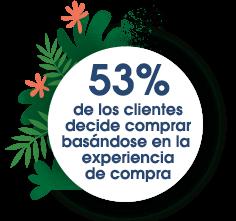 53% de los clientes se decide a comprar basándose en la experiencia de compra