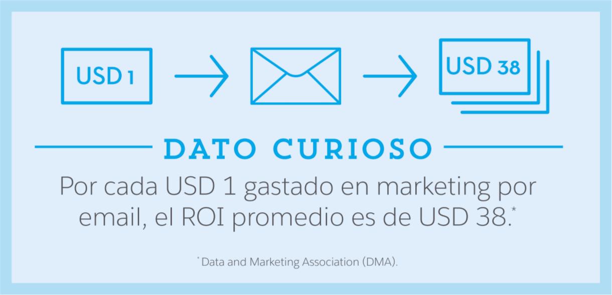 Dato Curioso: Por cada $1 gastado en email marketing, el retorno de la inversión promedio es de $38.