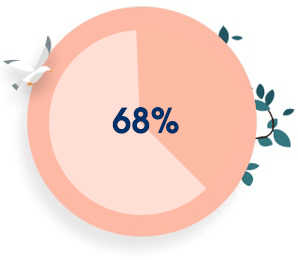 68 Porciento